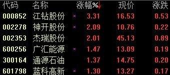 页岩气概念股活跃 江钻股份涨3.3%