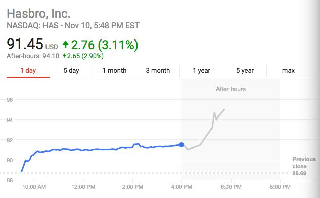 玩具巨头孩之宝或收购美泰 后者股价大涨24%