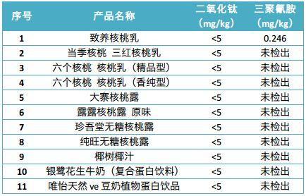 《消费者报道》9品牌11款蛋白饮料二氧化钛、三聚氰胺检测结果 注:三聚氰胺检出限为0.05mg/kg
