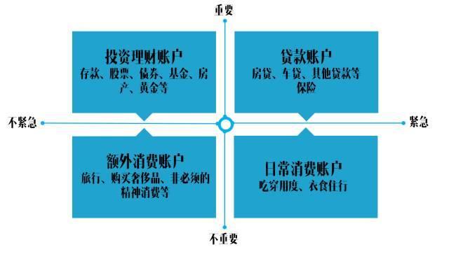网上流传的标普家庭理财象限图,并不适合中国重要紧急四象限图实例,气泡图怎么做四个象限,swot象限图