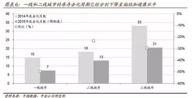 2016年中国房地产10大预测