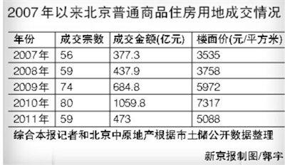 北京土地出让金再破千亿 楼市成交和房价下降