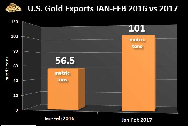 美国出口产到印度与中国的黄金为什么父亲增?