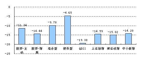 2011年四季度基金投资策略