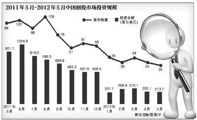 股权投资机构回报率创一年新低