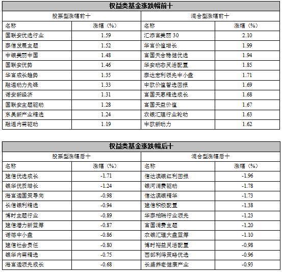 【基金日报】股票型基金单日微涨0.17%