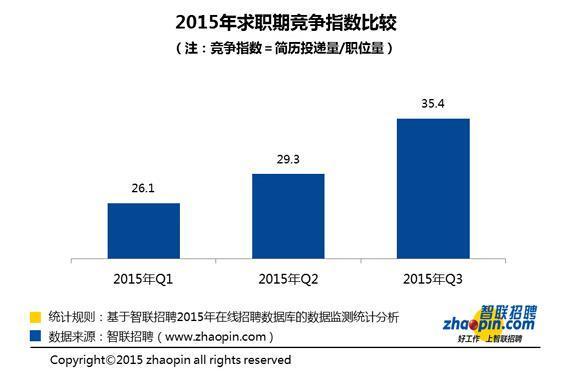 中国经济放缓冲击就业市场:35人竞争一个白领岗位