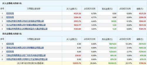 龙虎榜:长春高新成第一高价股 机构高位换手