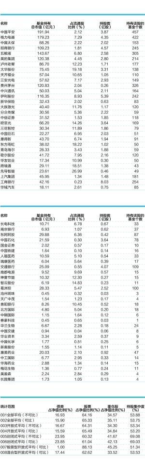 二季末股票基金仓位达88% 七成基金加仓