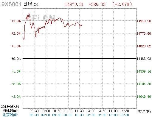 日本股市暴跌后反弹 日经指数上涨2.58%