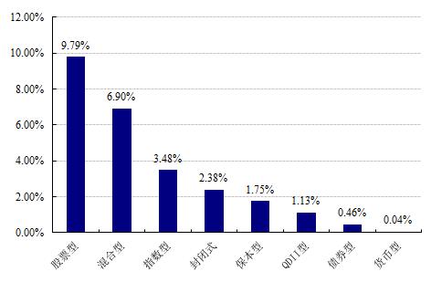 【基金日报】股票型最高周涨19.63%