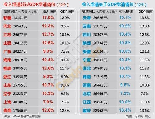 乌鲁木齐各区GDP_呼和浩特,乌鲁木齐和贵阳,不比经济,就比旅游,谁更强