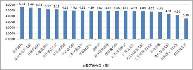 宝类产品收益对比:最高7日年化收益率为5.53%