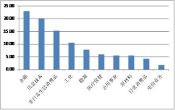 5月QDII基金投资策略:美房地产基金价值凸显