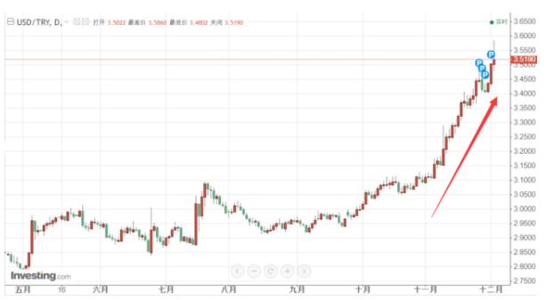 土耳其里拉跌跌不休 总统呼吁民众将美元换成黄金或里拉