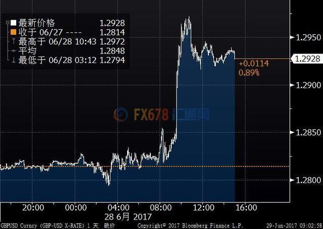 卡尼暗示加息 英镑急升逾1%