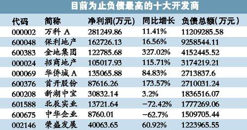 公报显示63家上市房企背5867亿元巨债 万科居首