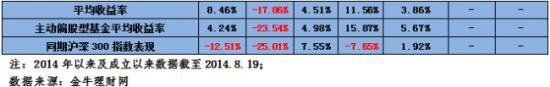 绝对收益基金年度业绩表现及累计收益率情况(图片来源:金牛理财网)