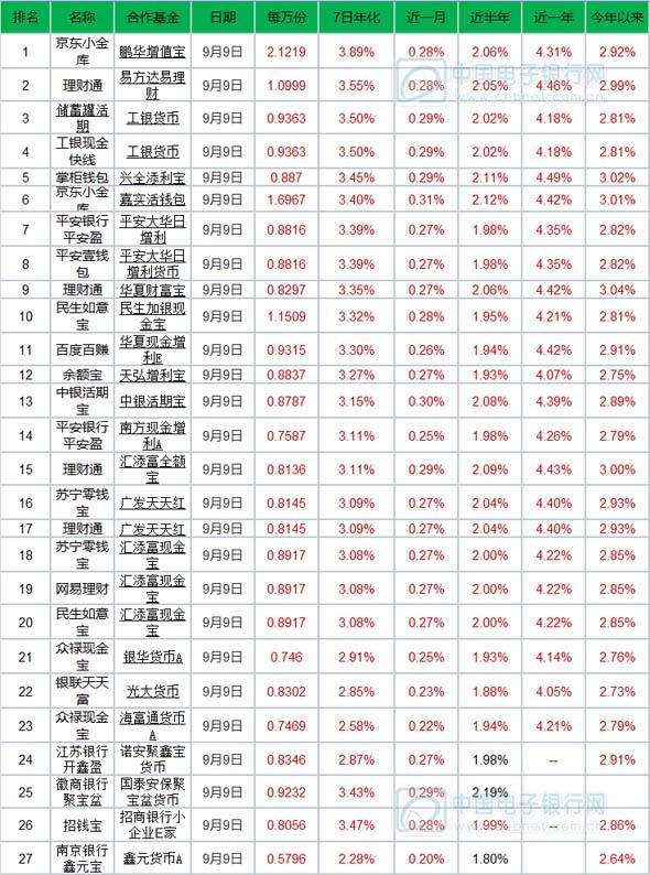 9月10日产品播报:京东小金库万份收益2.12登顶