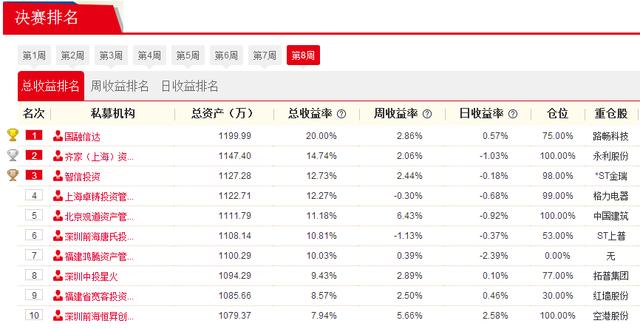 私募牛人汇第8周战报:北京国融信达投资赚20% 获决赛阶段收益冠军