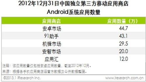 网龙Q4无线业务收益超1亿 中国第三方应用平台第一位置凸显