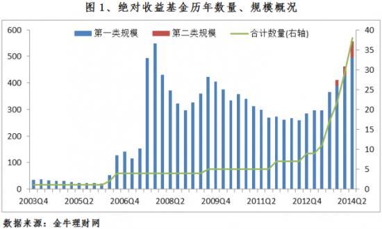 绝对收益基金历年数量、规模概况(图片来源:金牛理财网)