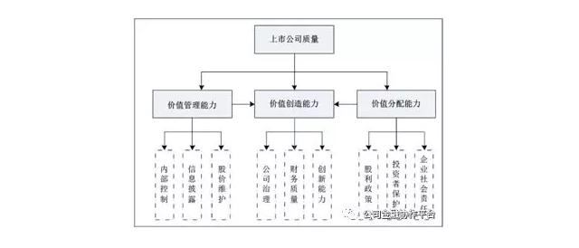 上市公司质量评价指标体系结构图