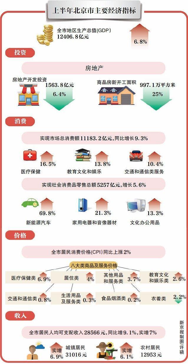 """北京二手住宅环比价格""""两连降"""" 预计下半年继续走低"""
