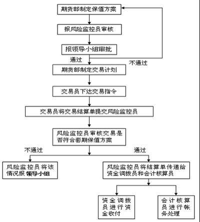 领导小组组织结构图;