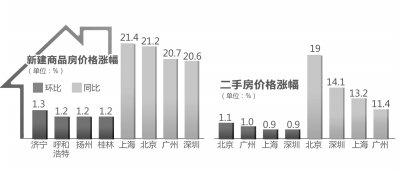 上海房价同比涨幅超北京 房价短期内仍持续上涨