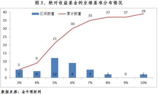 绝对收益基金的业绩基准分布情况(图片来源:金牛理财网)