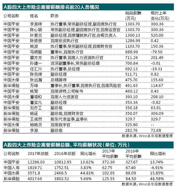 上市险企高管总薪酬齐涨 平安五高管年薪千万
