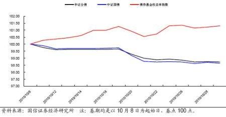 国信证券:紧追分级基金 受益指数上涨