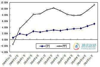CPI与PPI同比涨幅