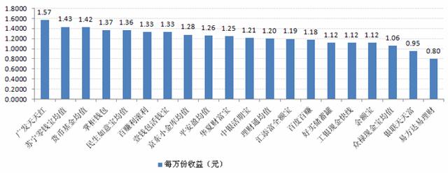 宝类产品收益对比:最高7日年化收益率5.44%