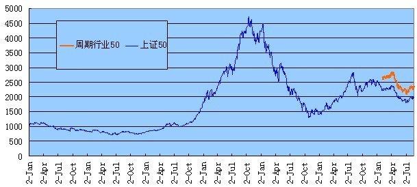 海富通上证50周期指数基金投资价值分析