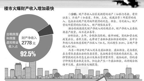 居民收入_城镇居民收入调研报告