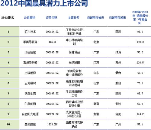 学而思入选福布斯2012中国最具潜力上市公司