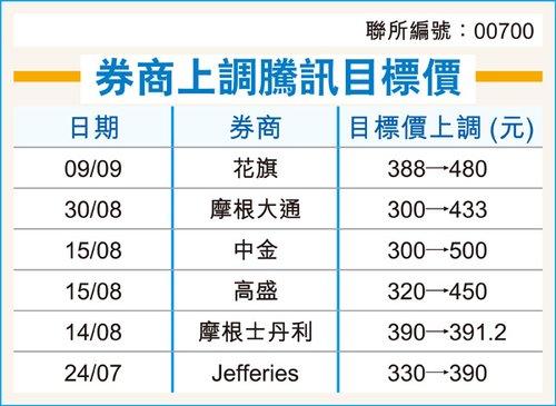 腾讯再创历史新高 花旗上调目标价至480港元