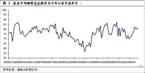 海通证券:四季度基金投资策略