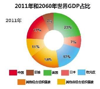 中国gdp能超过美国_中国gdp超过美国预测