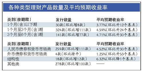 银行理财收益率逼近10% 高收益背后潜藏三大风险