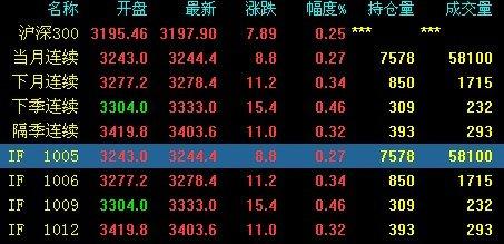 午评:多空激烈抗衡 期指主力合约微涨0.27%