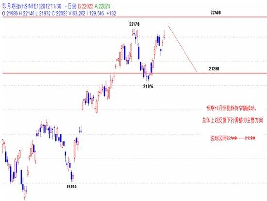 关志松:12月港股难有进一步大突破