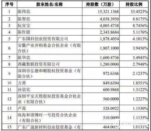 383股东的科顺防水成功过会!做市交易、超200股东都不是问题!
