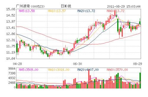 广州浪零数上市18年底次高递送转 拟10转增10