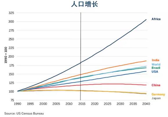 量消耗量 + 人口快速增长 = 粮食增长潜力最高-深度报告 中国 非洲和