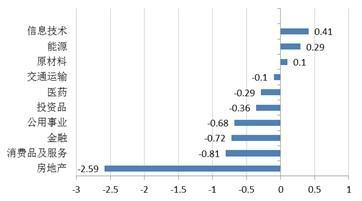 公募策略周报:稳健配置为前提 关注固定收益类产品