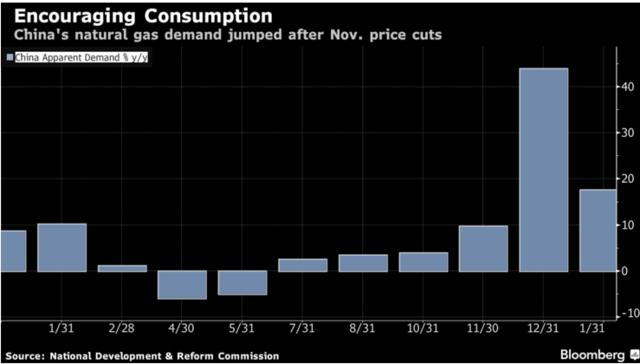 中国天然气价格下调有利于减少煤炭使用量