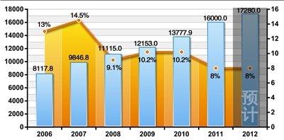 北京市明年CPI涨幅控制在4% GDP增长8%
